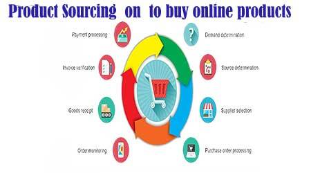 Product-Sourcing-on-to-buy-online-products